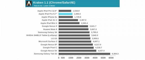 同门厮杀 大、小尺寸iPad Pro性能对比