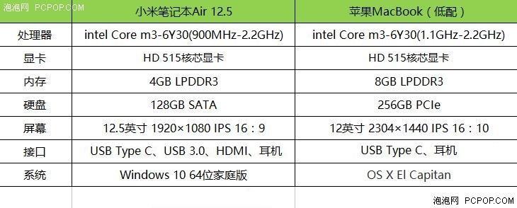 小米笔记本Air 12多项对比苹果MacBook