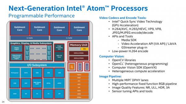 Intel再发低功耗Apollo Lake:奔腾赛扬再战