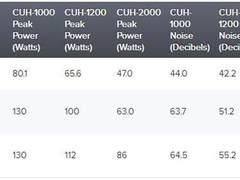 PS4 Slim运行实测:温度噪音双双降低
