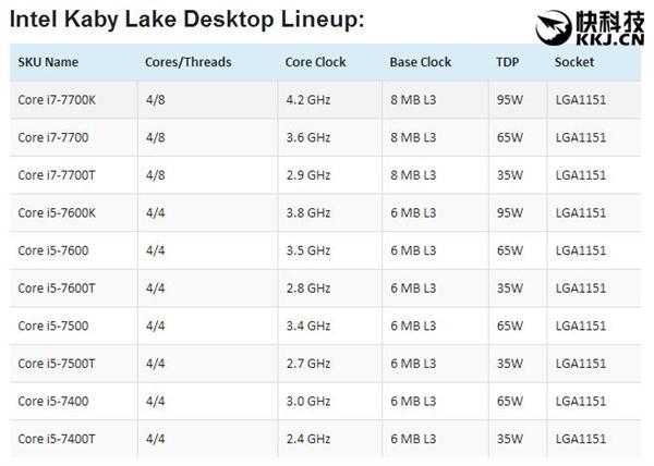 Kaby Lake和200系主板有望明年Q1上市