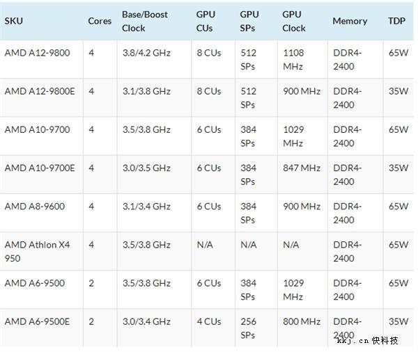 AM4接口高端主板X370上市时间曝光