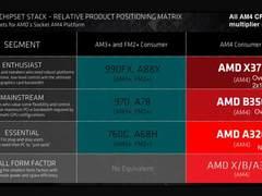 AMD AM4平台旗舰X370芯片组曝光