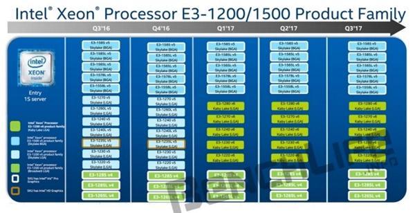 Xeon E3-1200 v6首发五款:明年Q1上市