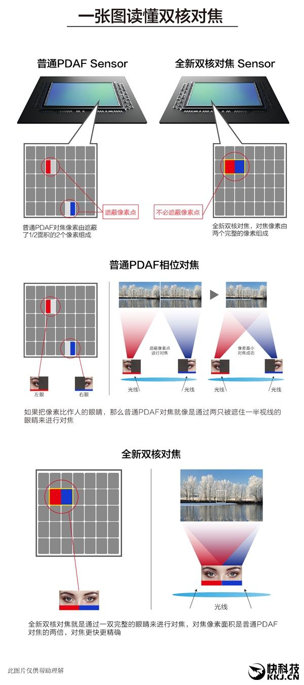 """国产手机首次采用:一张图看懂""""双核对焦"""""""