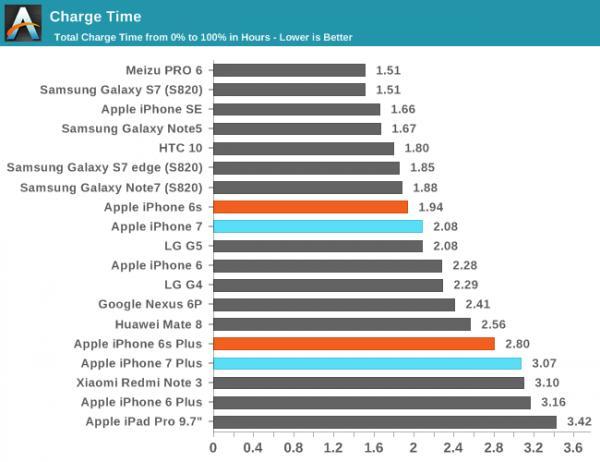 iPhone 7/7 Plus充电时间要比前代慢