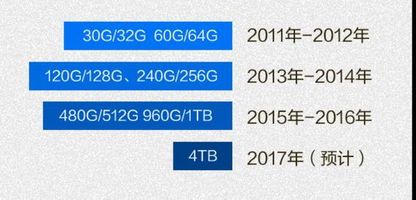 干掉机械硬盘:SSD这五年到底发生了什么?