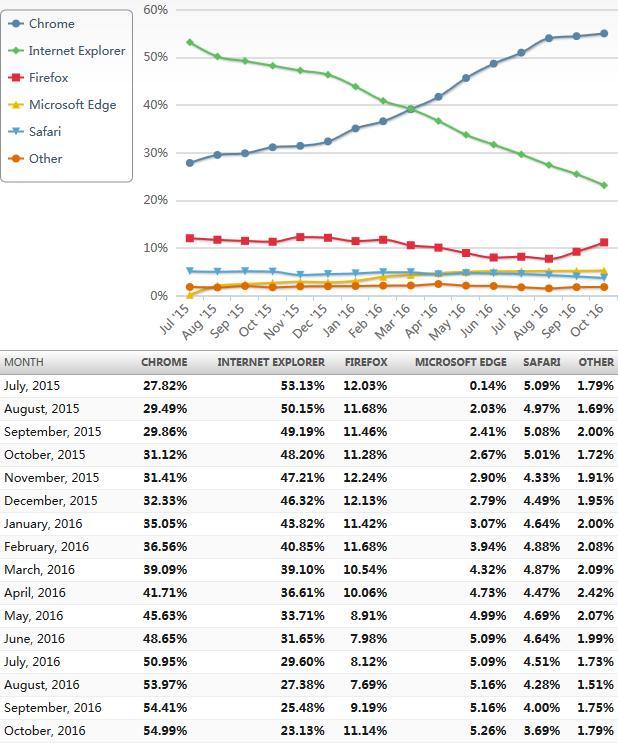 历史新高 Google Chrome的占有率达到55%