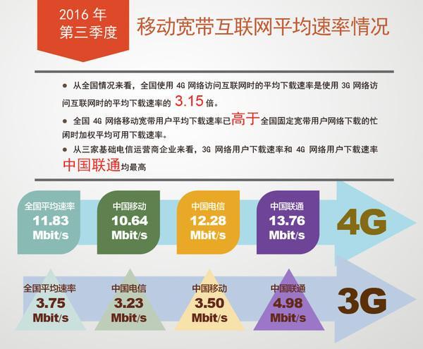 我国宽带网速提升 4G下载速率均值超11M