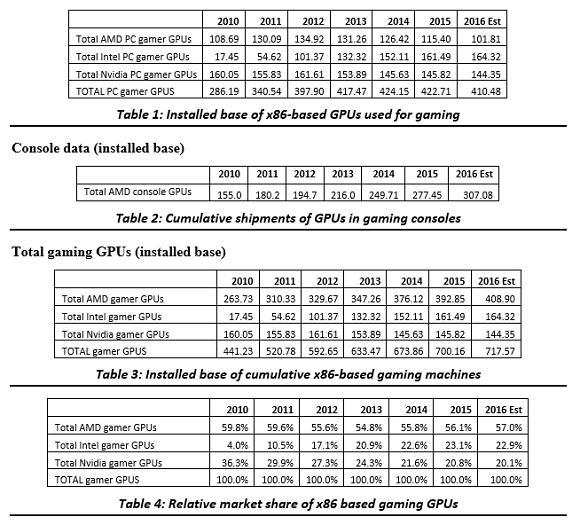 全球显卡地位排行:AMD第一 英特尔第二