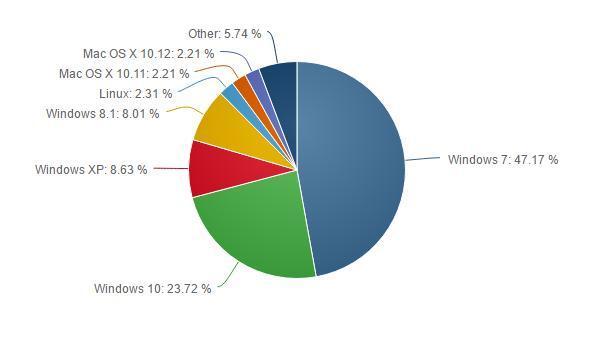 Windows 10年底全球市场份额有望达到24%