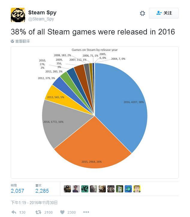 令人震惊 38%的Steam游戏是2016年新作