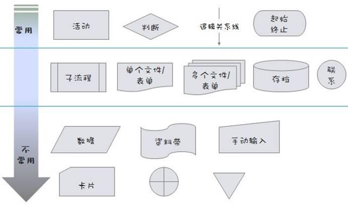 数据库课程设计中业务流程图,系统功能图,还有数据流程图有什.