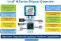 基本没变 Intel9系列芯片组规格发布