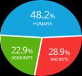 报告称全球52%的互联网流量来自机器人