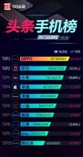 火到没朋友! OPPO R11拿下头条手机榜多项榜首