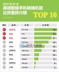 OPPO R11再续辉煌 占7月中高端畅销机型榜首位置