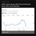 发布会后苹果股价暴跌 FaceID解锁失败导致损失上亿美元