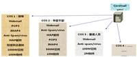 Coremail以技术+服务助推税务信息化