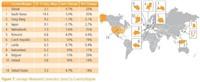 世界宽带连接速度:韩国香港日本列前3