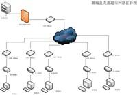 D-Link VPN护航龙都超市高效安全通信
