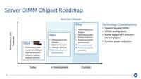 源于DDR4,超越DDR4:Rambus推出R+芯片