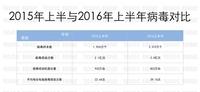 瑞星发布2016年上半年中国信息安全报告