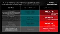 AMD AM4ƽ̨�콢X370оƬ���ع�