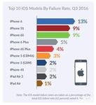 安卓稳定性远超iOS:故障率最高手机一览