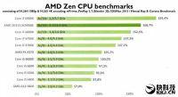 AMD Ryzen入门四核处理器:i3价i5性能?
