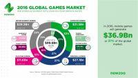 PC仍是第一大游戏市场