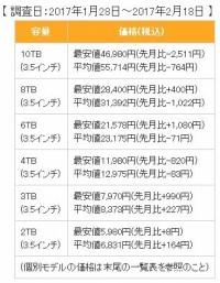 日本硬盘价格全面上涨 固态硬盘涨幅明显