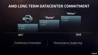 AMD:Epyc 后会有7nm制程的 Rome 和 Milan