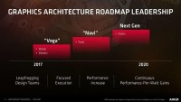 AMD惊喜满满!继VEGA之后的又一黑科技显卡
