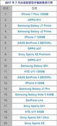 OPPO R11力压群雄 成为台湾地区7月最热销安卓手机