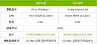 """在""""极品飞车:复仇""""中肆意狂飙 你只需要GeForce GTX 1060"""