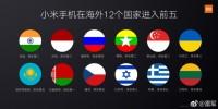 雷军:小米已进入46个国家 在12个国家市场排名前5