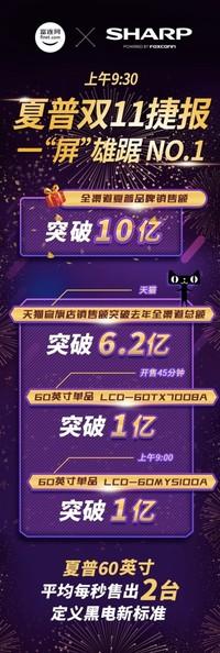 夏普黑电双11捷报频传:全渠道销售额突破10亿大关