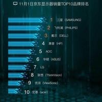 京东11.11全球好物节 三星显示器稳居销售榜首