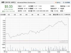 AMD第三财季利润9700万刀 亏损获扭转