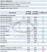 i5-3570K对i7-3770K:4.8GHz同频较量