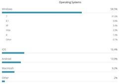 Windows在美国再次荣登操作系统霸主