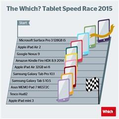 Surface Pro 3成全球性能最强平板电脑
