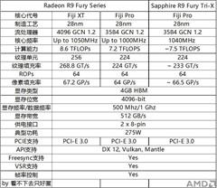 蓝宝石Radeon R9 Fury TRI-X首发评测