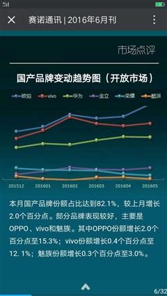 R9助力 OPPO引领国产手机市场份额增长