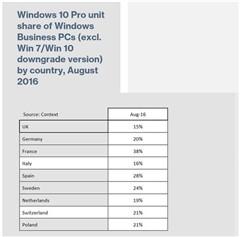 研究称Win10在企业市场的影响力进一步加深