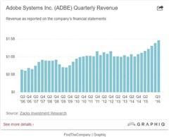 Adobe发布2016Q3财报:营收14.6亿美元