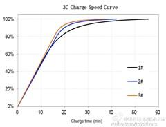 ATL最新电池出货:40W快充 34分钟充满