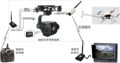 无人机大倍数变焦相机控制实现