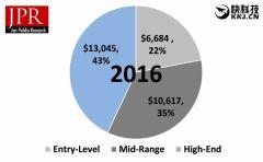 PC游戏硬件市场增长至300亿美元!